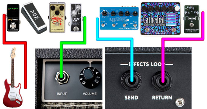 4 Cable Method with Pedals
