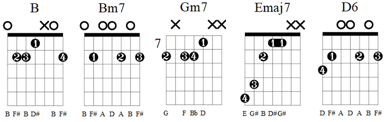 7 string guitar chords