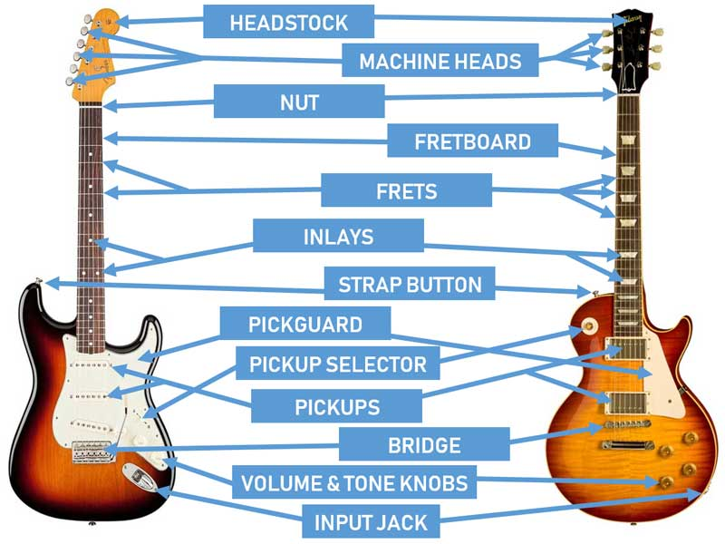 parts of the guitar diagrams for acoustic and electric guitars guitar gear finder. Black Bedroom Furniture Sets. Home Design Ideas
