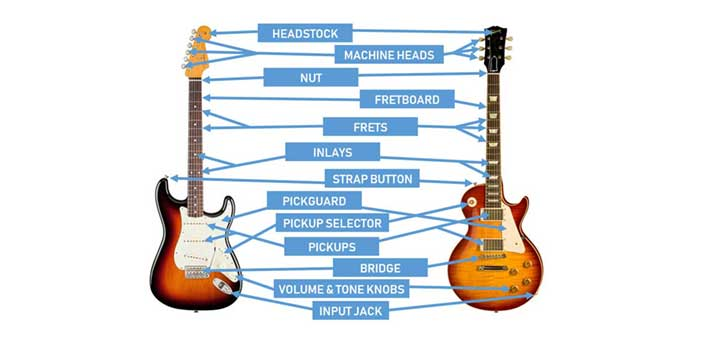 Parts Of The Guitar Diagrams For Acoustic And Electric Guitars