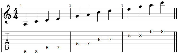 A minor Pentatonic scale TAB