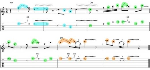 Guitar scales exercises