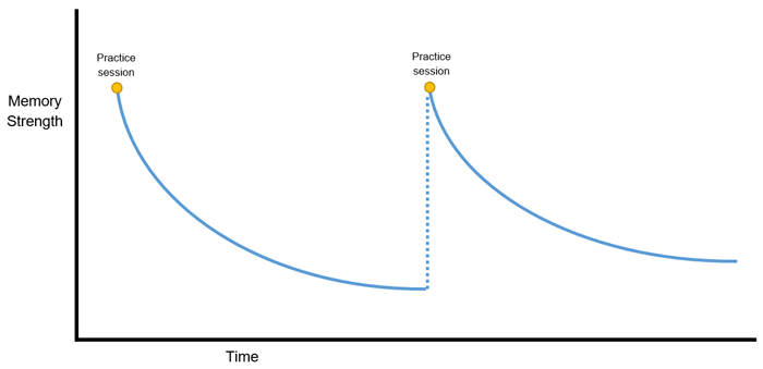 Memory chart 2
