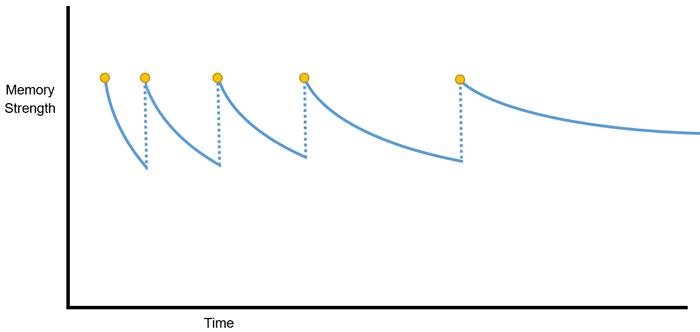 Memory chart 3