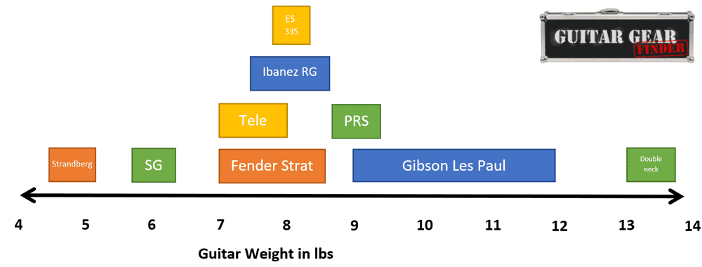 Electric guitar weight chart