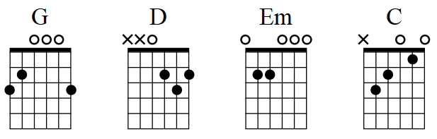 I'm Yours basic guitar chords