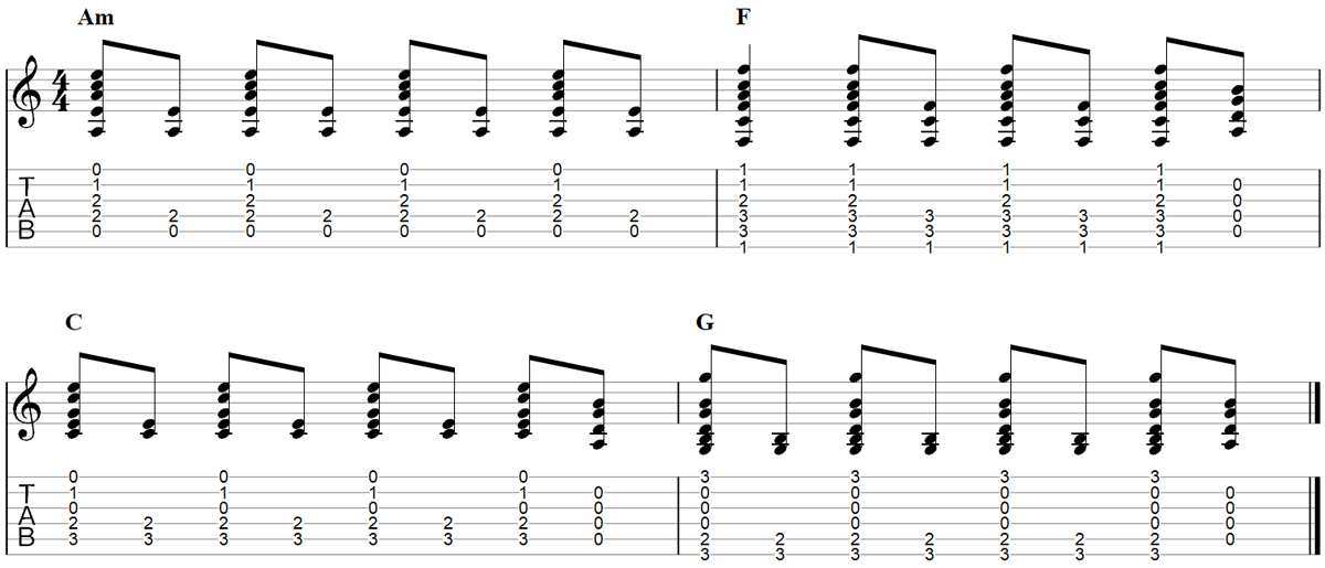 Hurt chorus Guitar TAB