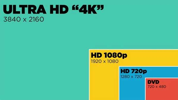 Video resolution comparison