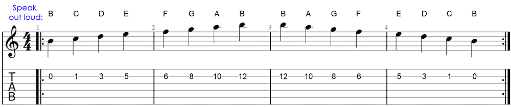 Memorizing notes on the B string