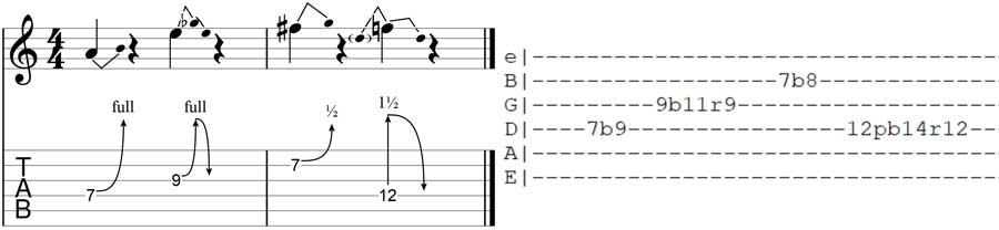 b symbol in Guitar TAB