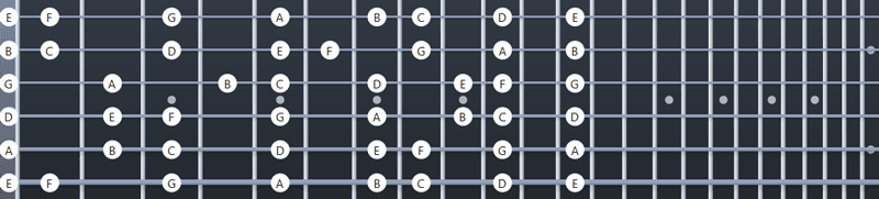 C Major notes on the fretboard up to the 12th fret