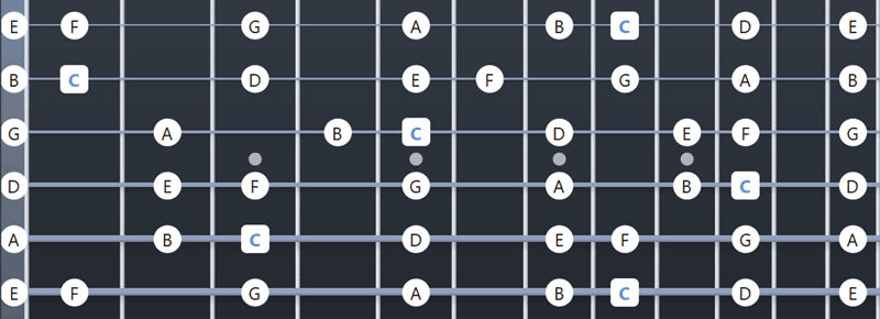 C Major scale fretboard