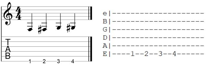 Read Guitar TAB left to right