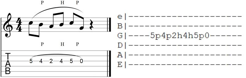 Hammer-ons and Pull-offs Guitar TAB