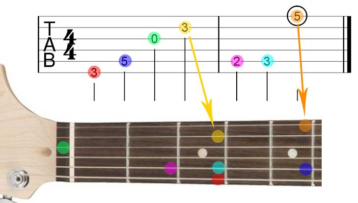 How to read Guitar TAB numbers