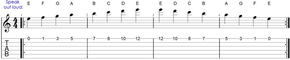 Method 1: Memorizing note names