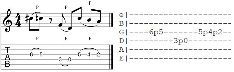 P Symbol in Guitar TAB