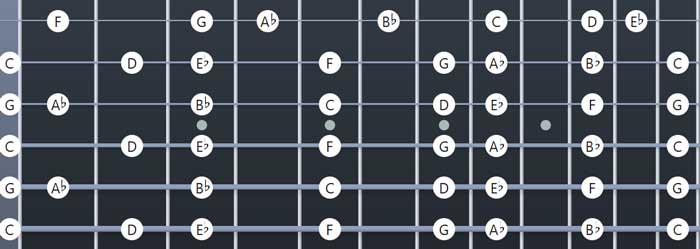 C Minor scale open C Tuning