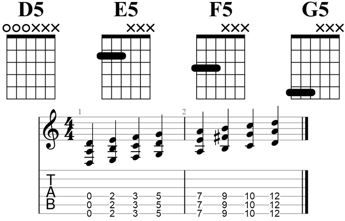 Ultimate Drop D Tuning Resource Chords Songs Tab