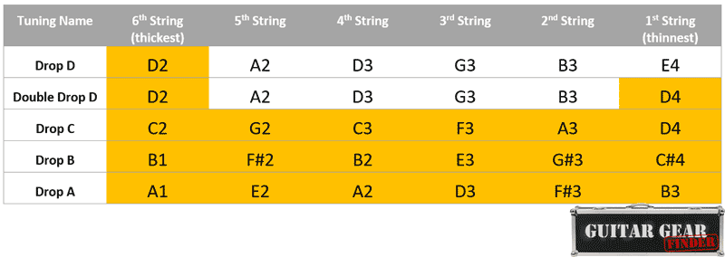 Drop guitar tunings chart