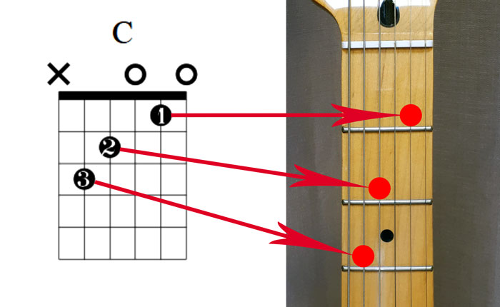Guitar chord diagram black dots