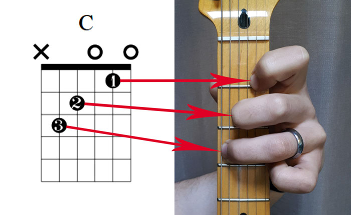 Guitar chord diagram fingers