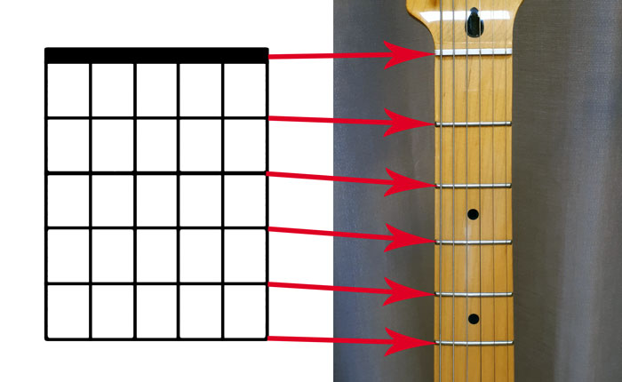 Guitar chord diagram frets