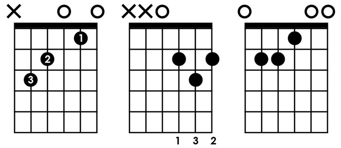 Guitar chord diagrams numbers