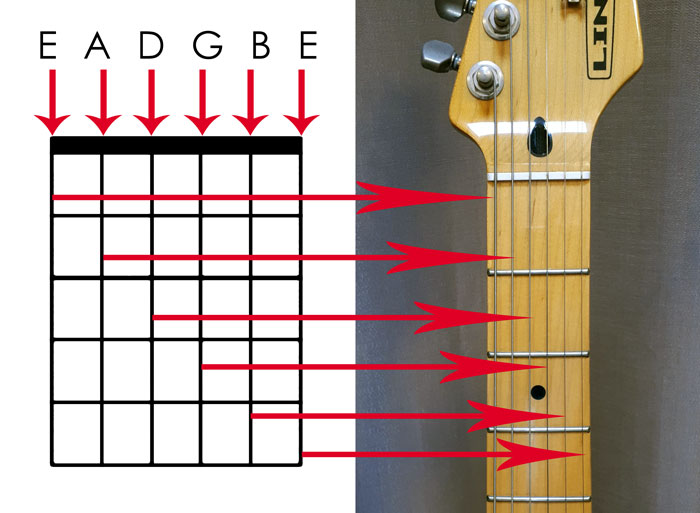 Guitar chord diagram strings