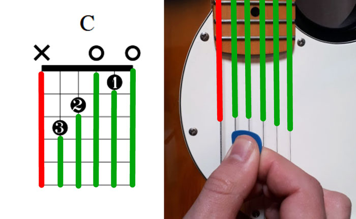 Guitar chord diagram strumming 2
