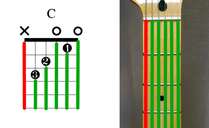 Guitar chord diagram strings to strum