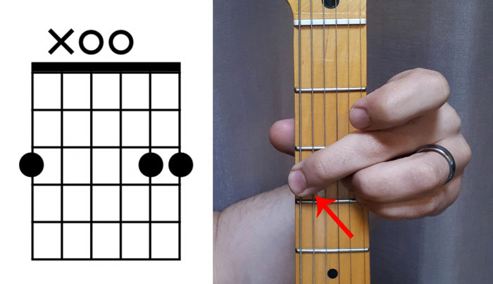 Guitar chord diagram weird x with hand