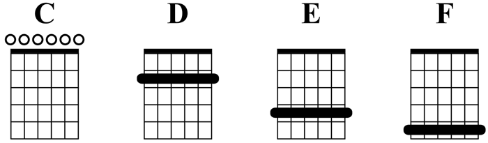 Major chords in Open C Tuning