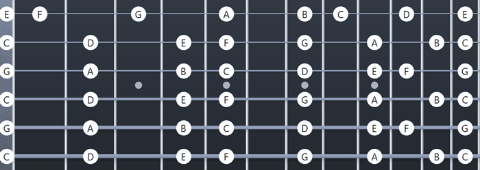 Open C Tuning Fretboard notes