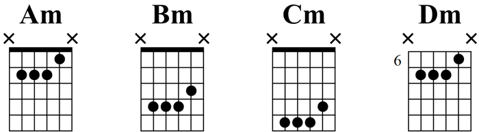 Open G Tuning minor Chords