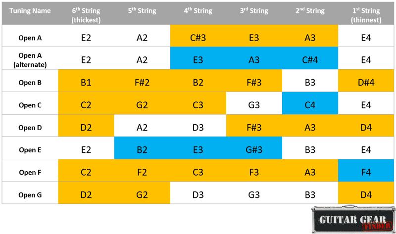 Open guitar tunings chart