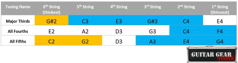 Regular guitar tunings chart