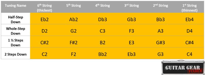 Standard guitar tunings chart