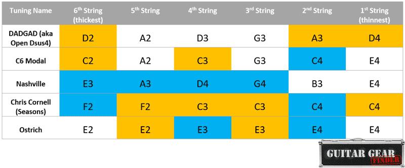 Weird guitar tunings chart