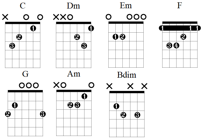 C Major scale open chords diagrams
