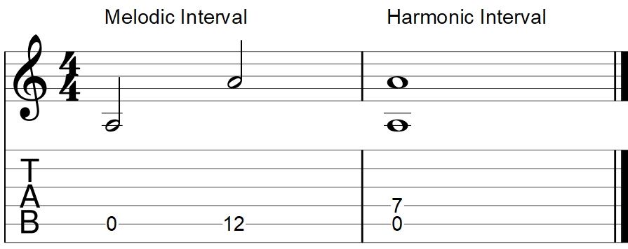 Octave interval