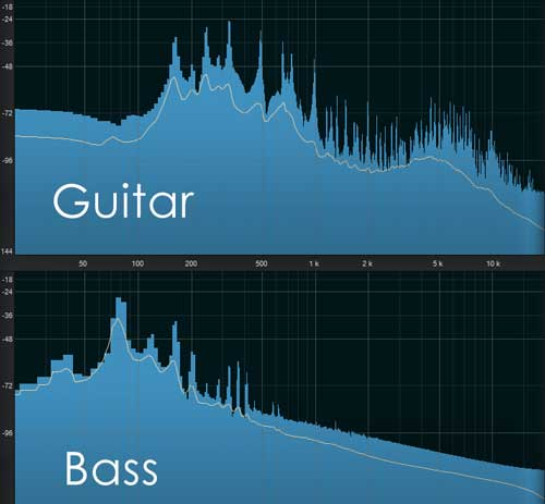 Guitar vs Bass Frequency ranges