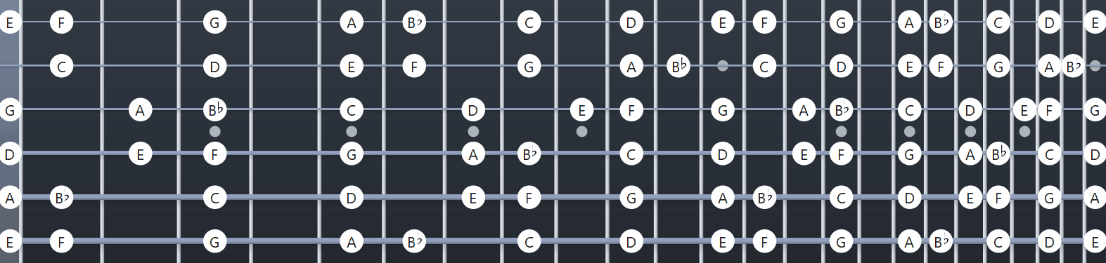 F major scale full fretboard diagram