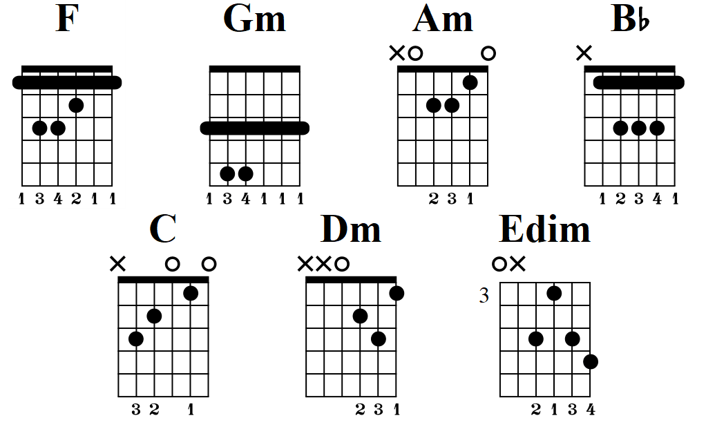 F Major scale guitar chords