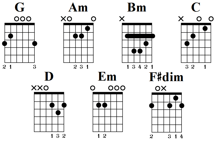 G Major scale chords on guitar
