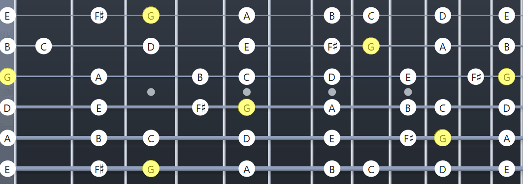 G Major scale guitar diagram