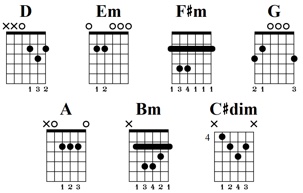D Major scale guitar chords