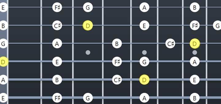 D Major scale guitar resources