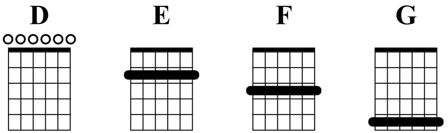 Major chords in Open D tuning