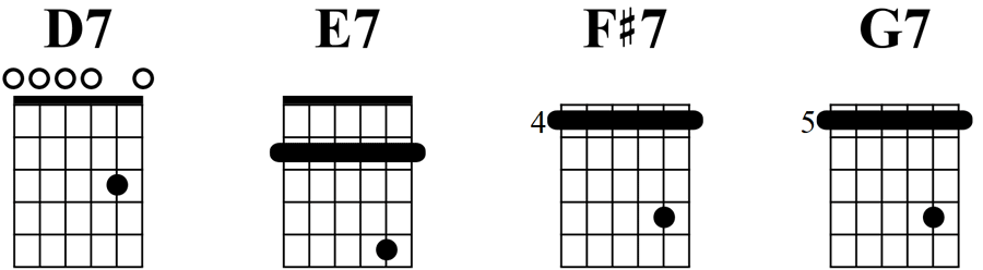 Seventh chords Open D tuning